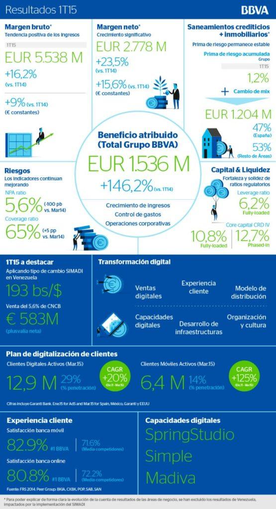 Resultados Primer Trimestre 2015 1T2015 de BBVA Infografía