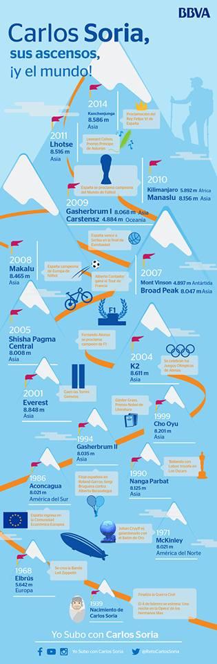 Infografía de los ascensos del alpinista Carlos Soria, embajador de BBVA