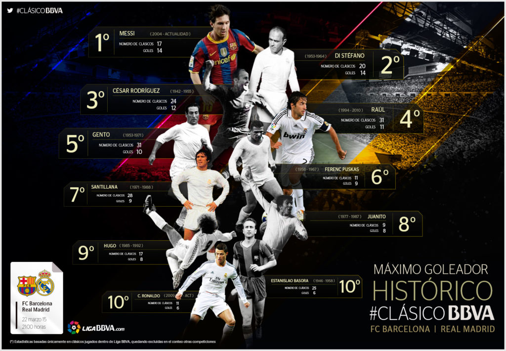 Infografía Clásico ranking goleadores históricos - FC Barcelona - Real Madrid