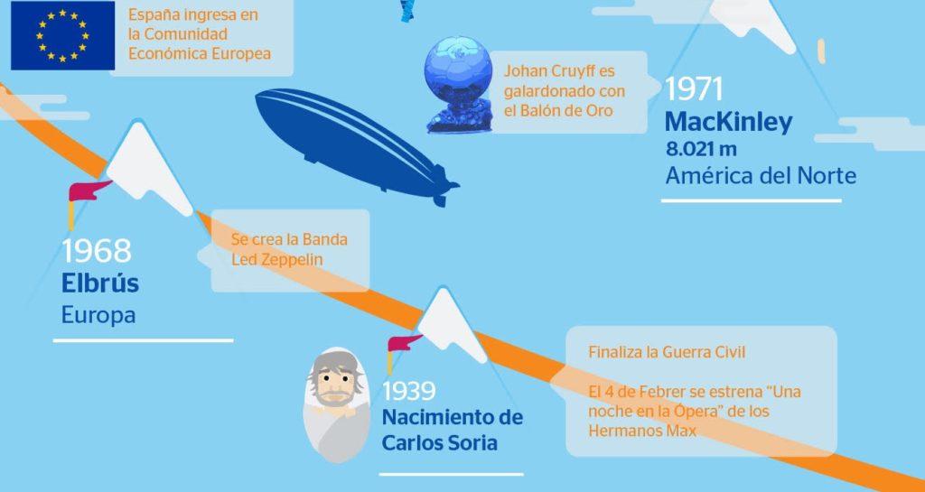 Así es la cronología de ascensos de Carlos Soria