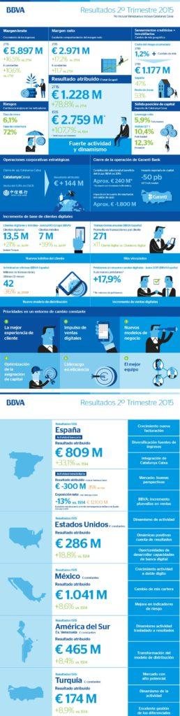Info_Resultados_2T15-BBVA