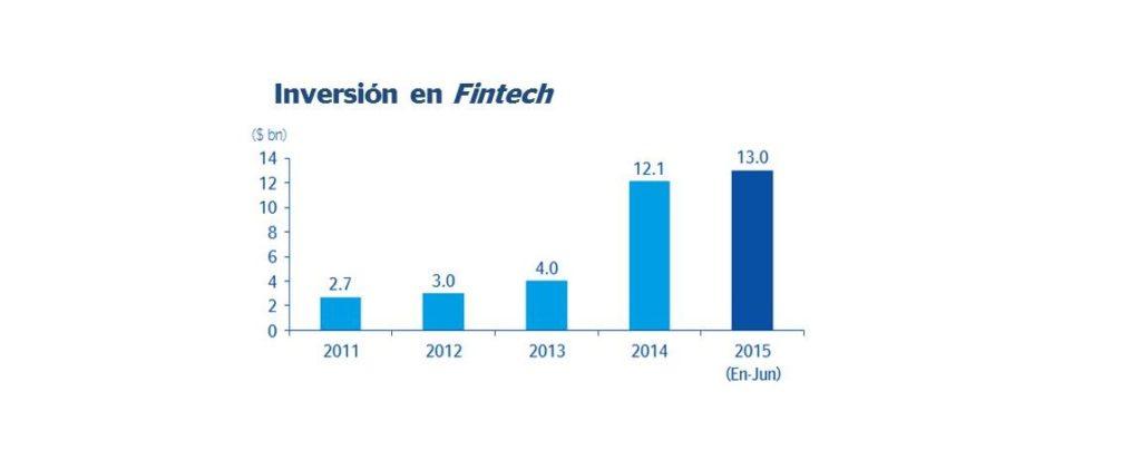 Gráfica BBVA Inversión en Fintech