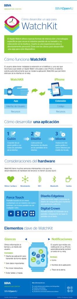 Infografía sobre cómo desarrollar una app para WatchKit BBVA Open4u