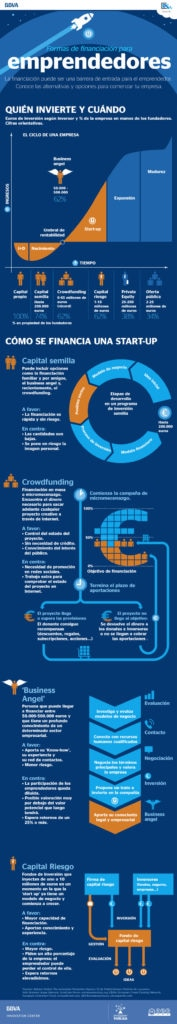 Infografía Formas de financiación para emprendedores de BBVA Open4U