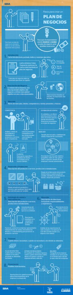 Infografía Pasos para crear un plan de negocios - BBVA