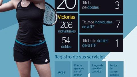 Infografía Estadística de la tenista Garbiñe Muguruza, embajadora de BBVA