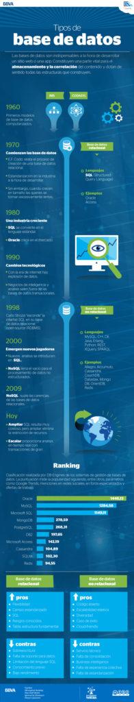Infografía de tipos de base de datos de BBVA Open4U