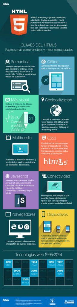 Qué es HTML5 infografía de BBVA Open4U