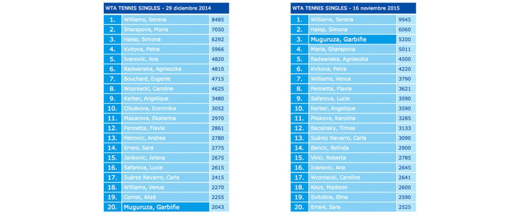 Ranking WTA 2014 vs 2015 Garbine Muguruza mas sube top 20