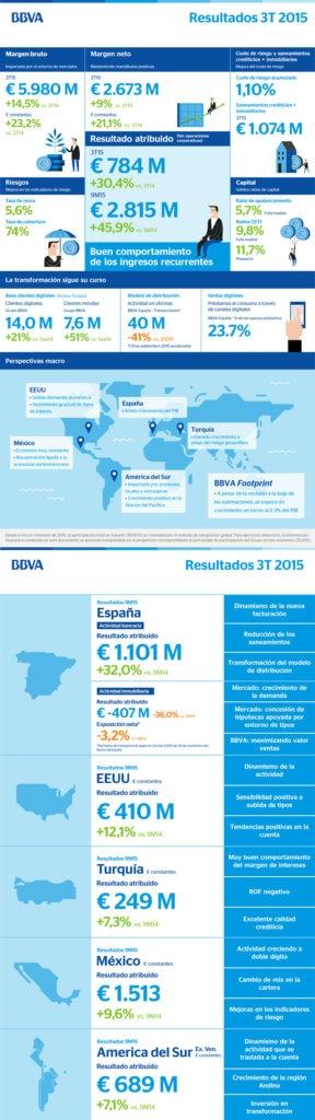 Infografía: resultados 3T15 BBVA