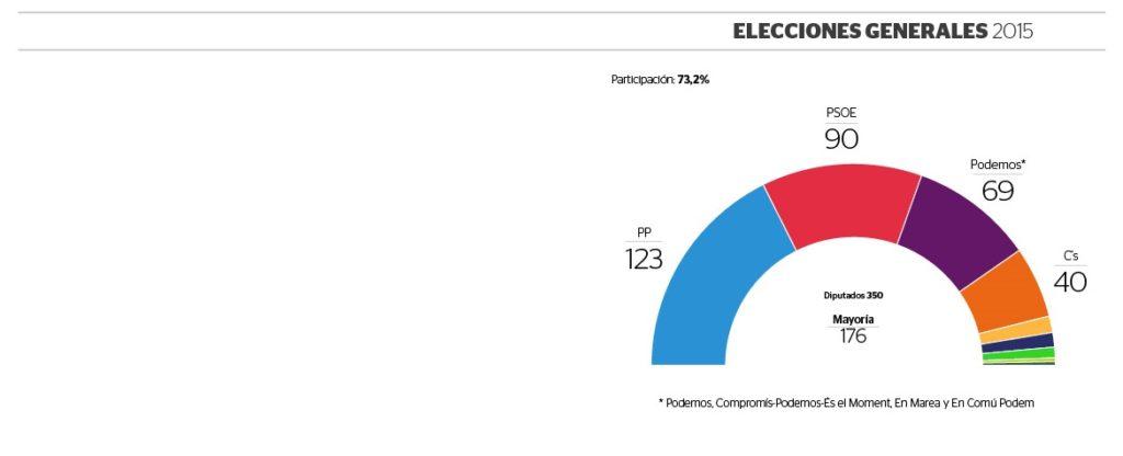 Resultado de las elecciones celebradas en España el 20 de diciembre de 2015