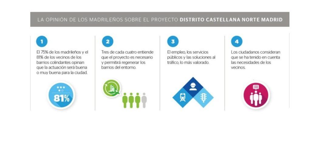Fotografía de infografía encuesta proyecto Distrito Castellana Norte