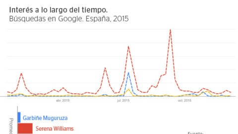Gráfico de Google Trends sobre búsquedas del término 'Garbiñe Muguruza'