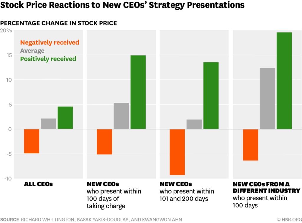 Foto: Impacto presentaciones CEOs en acción