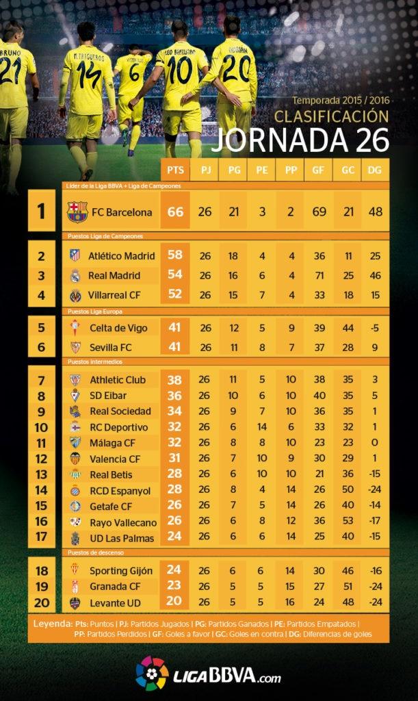 Clasificación de la Liga BBVA tras la jornada 26