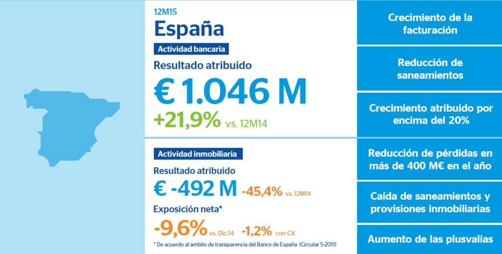Resultados BBVA 2015 España