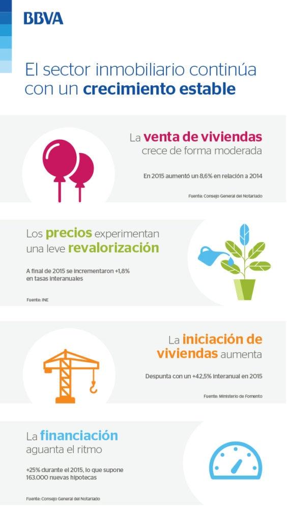 Flash Inmobiliario España: Los precios cierran 2015 en positivo