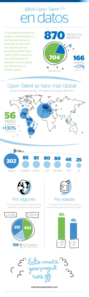 Infografia Datos BBVA 2014 Open Talent