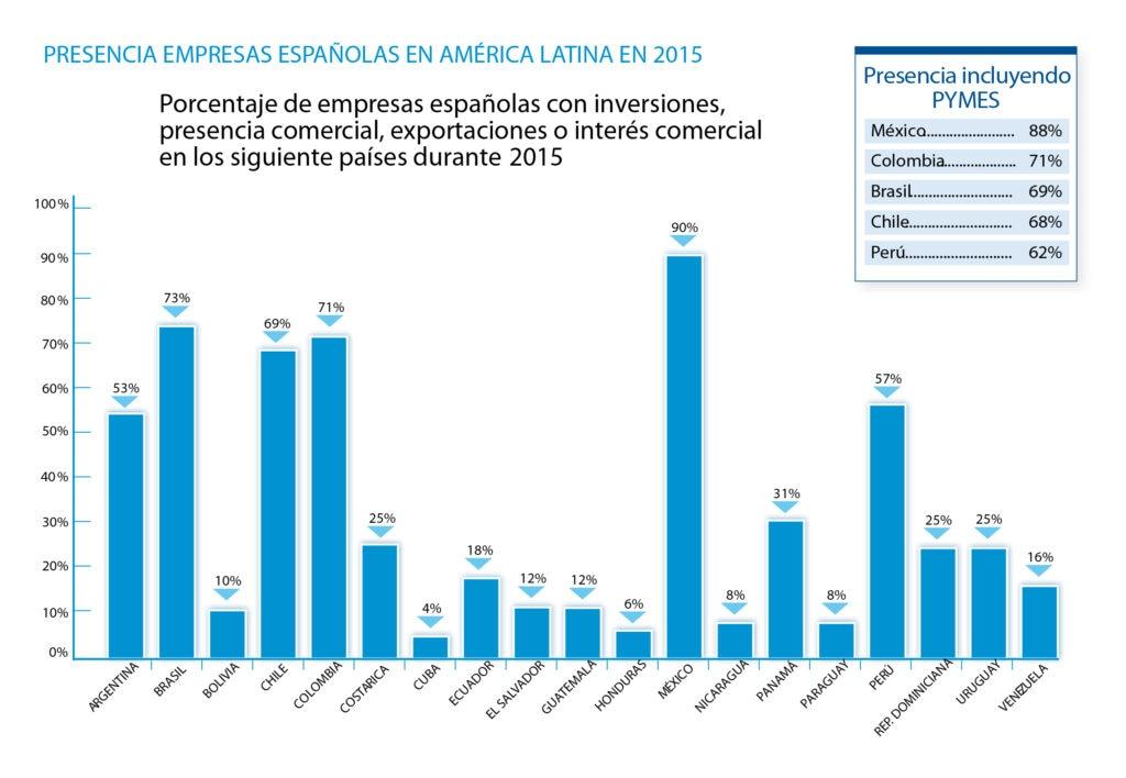 Gráfico presencia de empresas españolas en América Latina en 2015