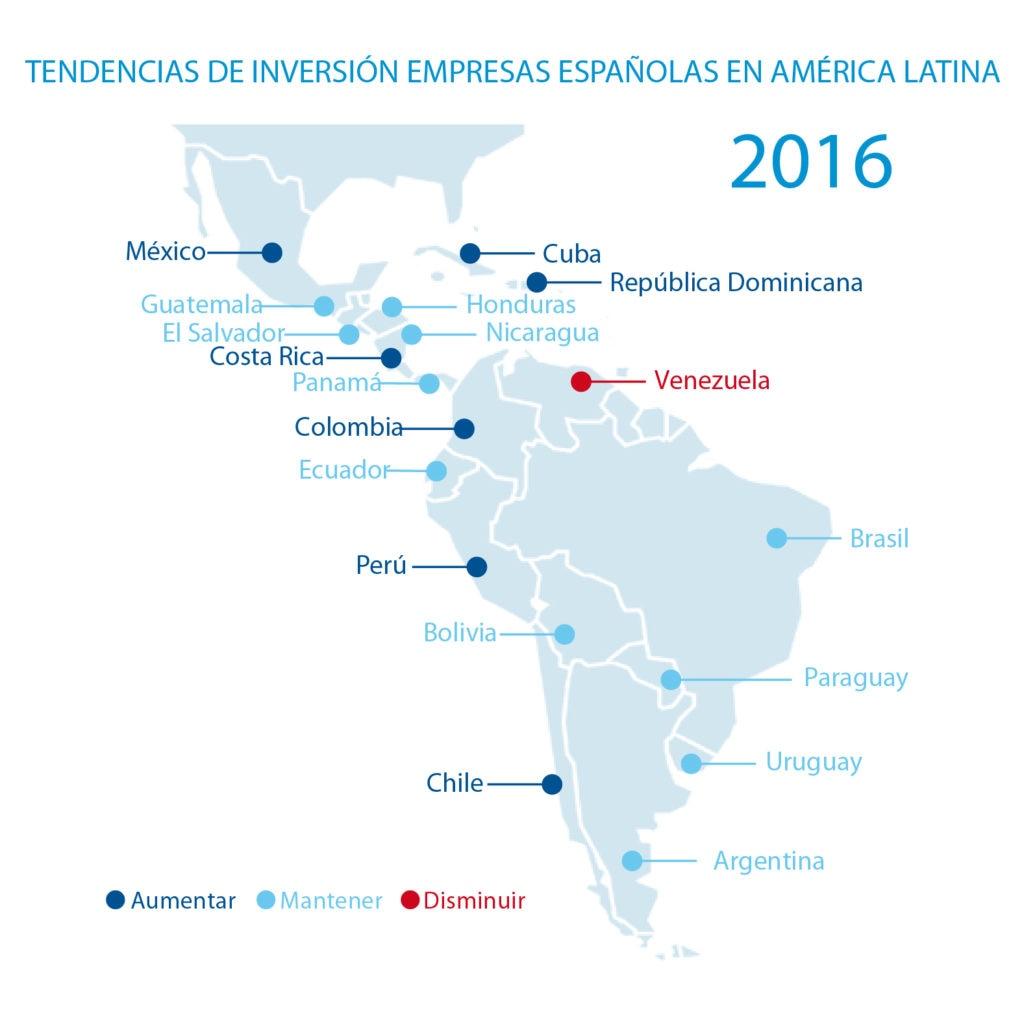Gráfico tendencias de inversión de empresas españolas en América Latina en 2016