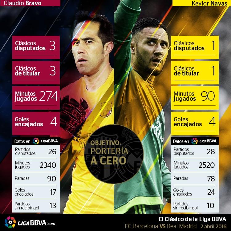 Infografía comparativa entre Claudio Bravo y Keylor Navas