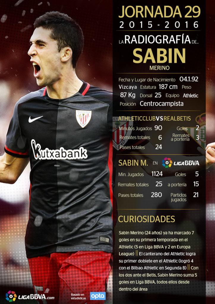 Sabin Merino, mejor jugador de la jornada 29 de Liga BBVA