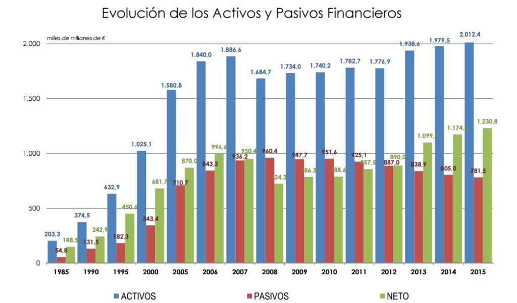 Imagen de Evolución de activos y pasivos financieros Ahorro familias españolas Inverco 2015