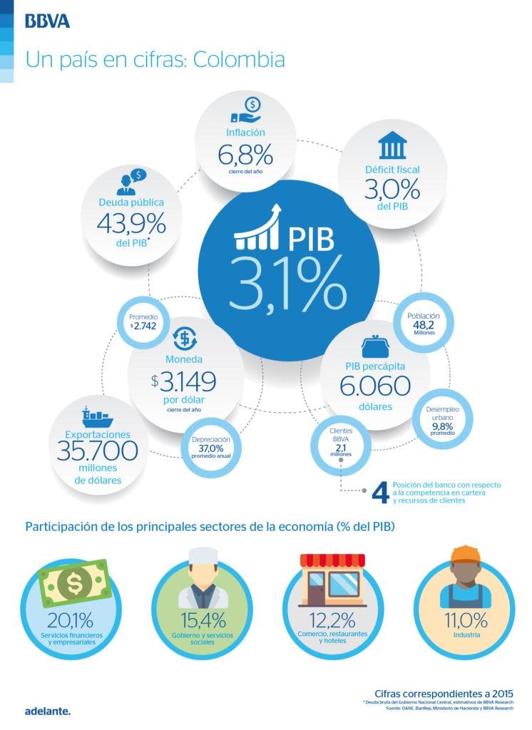 Infografía de las cifras de la economía colombiana