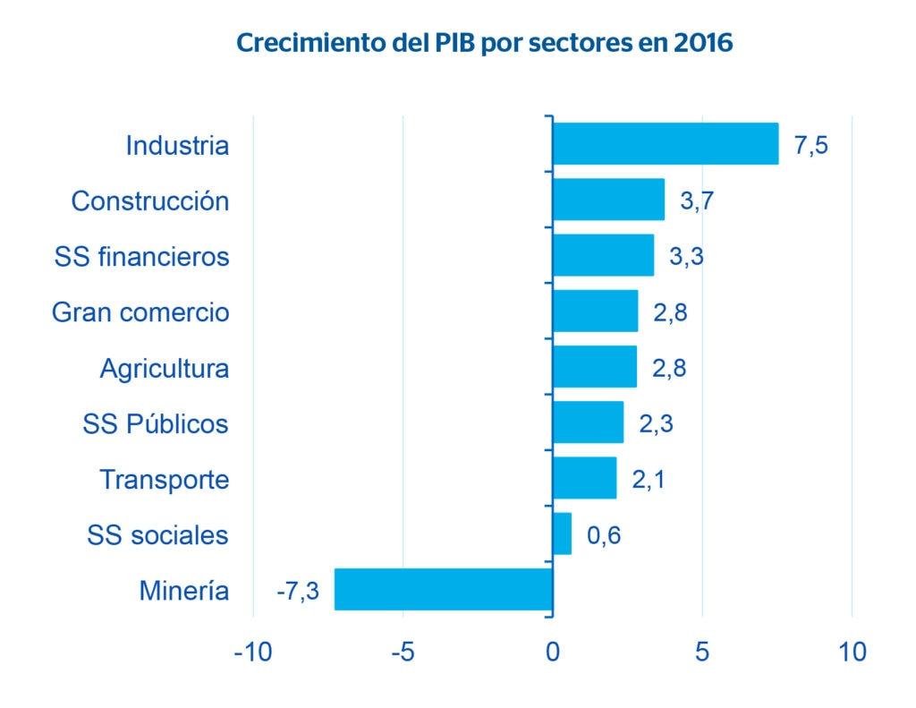 Fotografía del crecimiento del PIB por sectores en 2016. Colombia