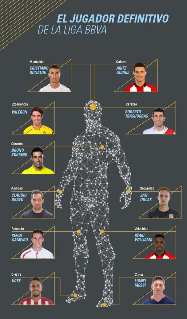 Infografía del retrato robot del jugador perfecto de la Liga BBVA