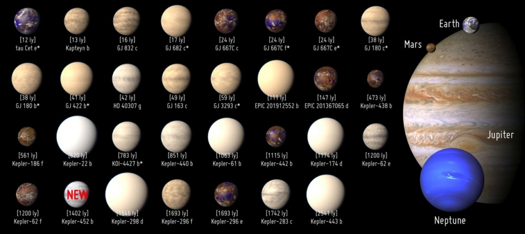 Exo planetas