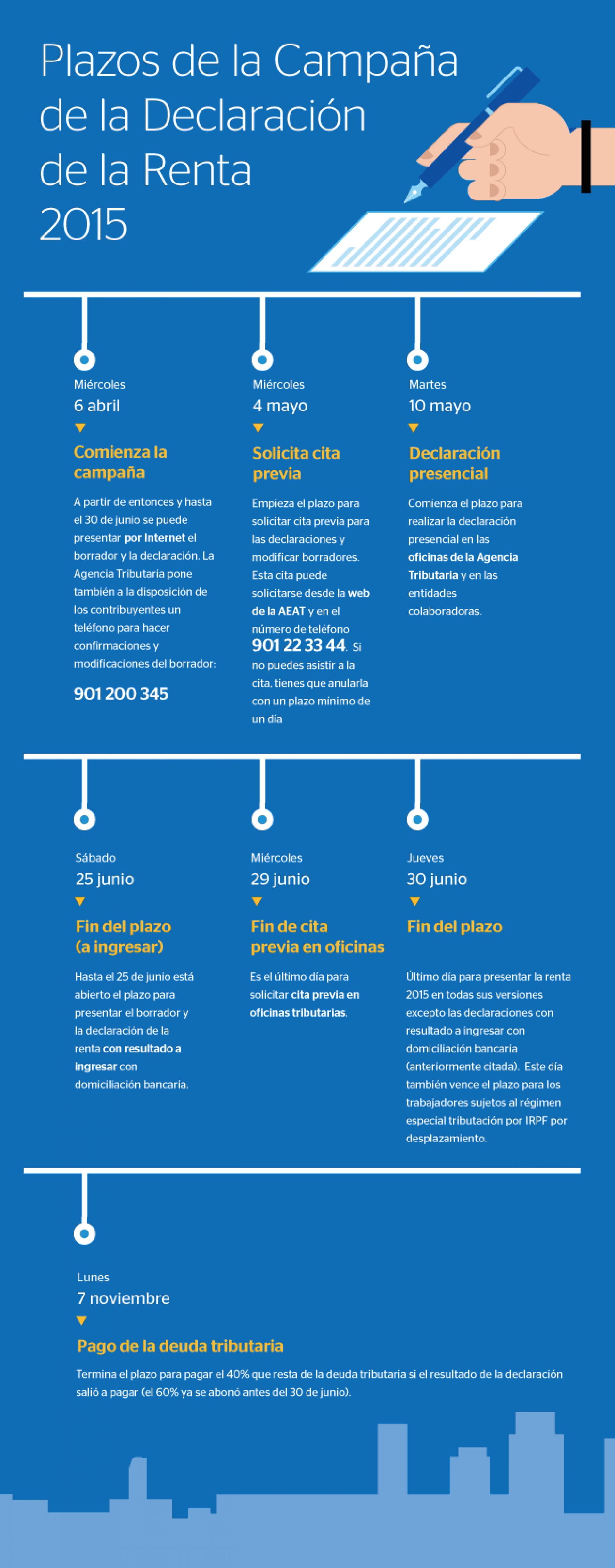 El calendario de la declaraci n de la renta - Oficinas de la agencia tributaria ...