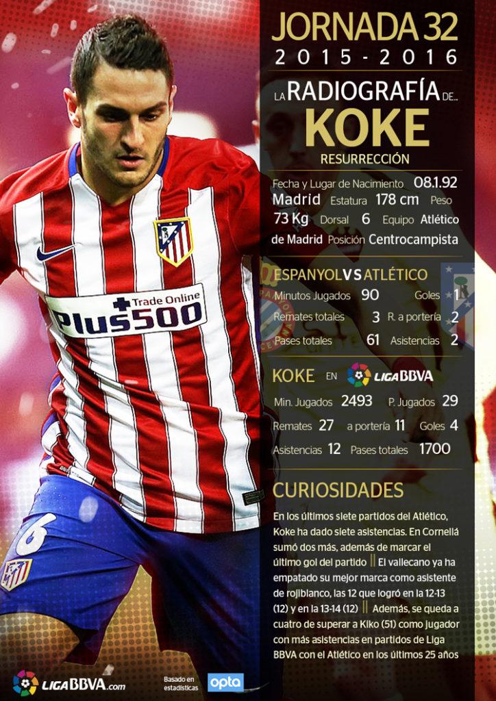 Koke, mejor jugador de la jornada 32 de la Liga BBVA