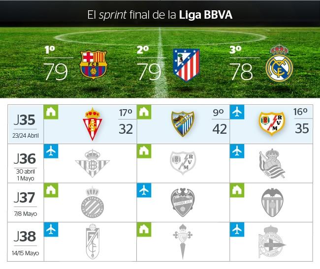 Calendario de Barcelona, Atlético y Real Madrid a falta de cuatro jornadas para el final de la Liga BBVA