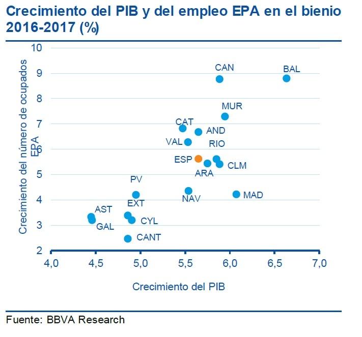 BBVA Research Crecimiento del PIB y el empleo EPA