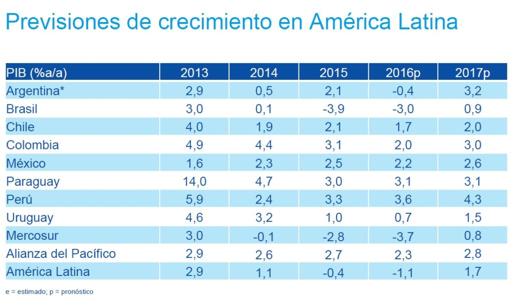 Fotografía de BBVA Research previsiones PIB América Latina 2016