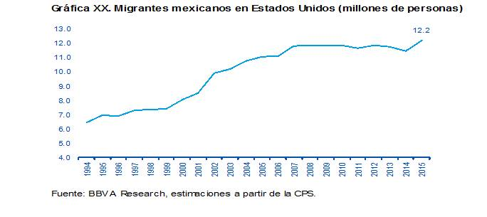 Migrantes mexicanos en Estados Unidos Interanual