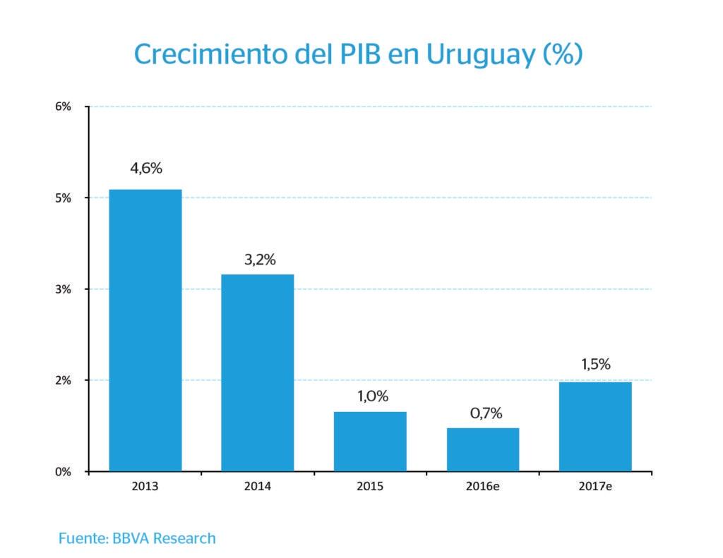 Gráfico PIB Uruguay. Fuente BBVA Research