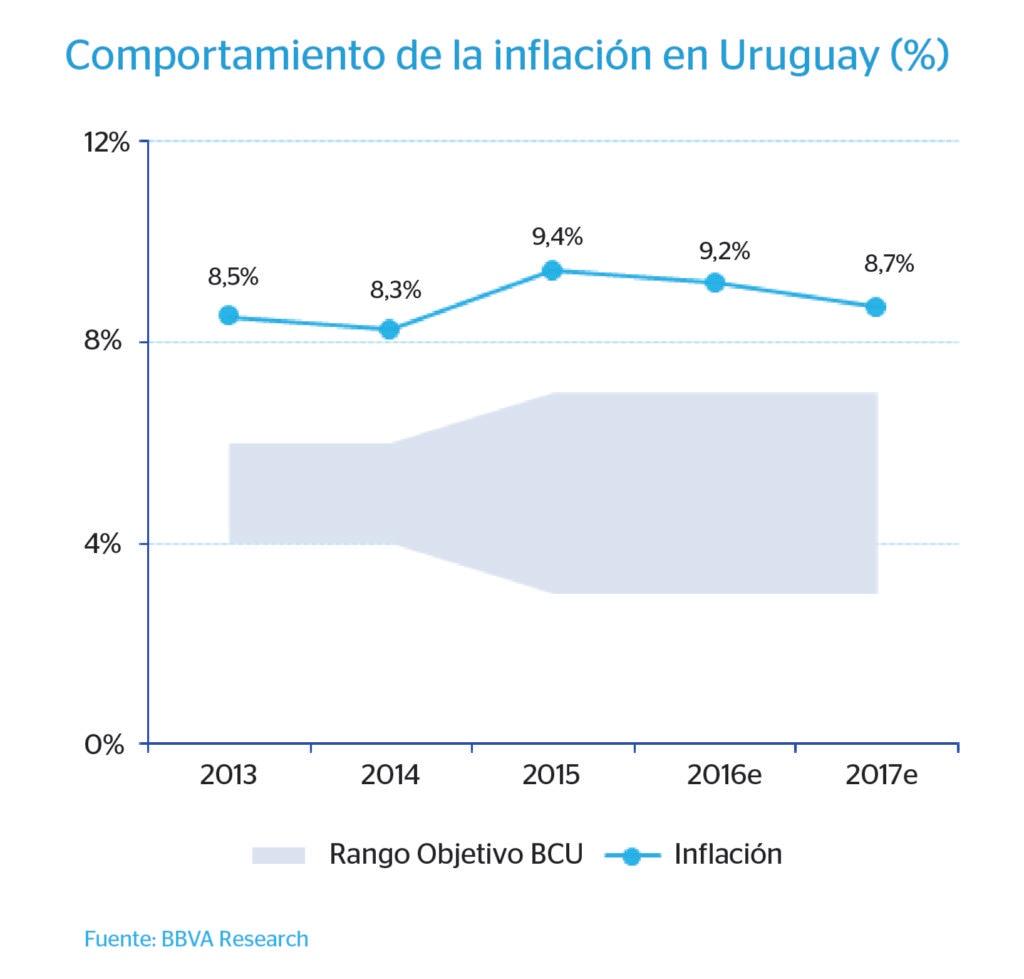 Gráfico inflación Uruguay - BBVA Research
