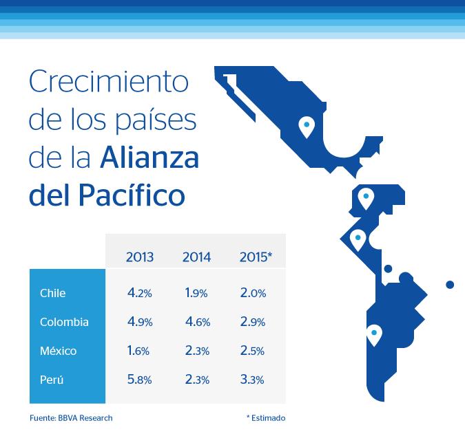 Infografía crecimiento PIB Alianza del Pacífico