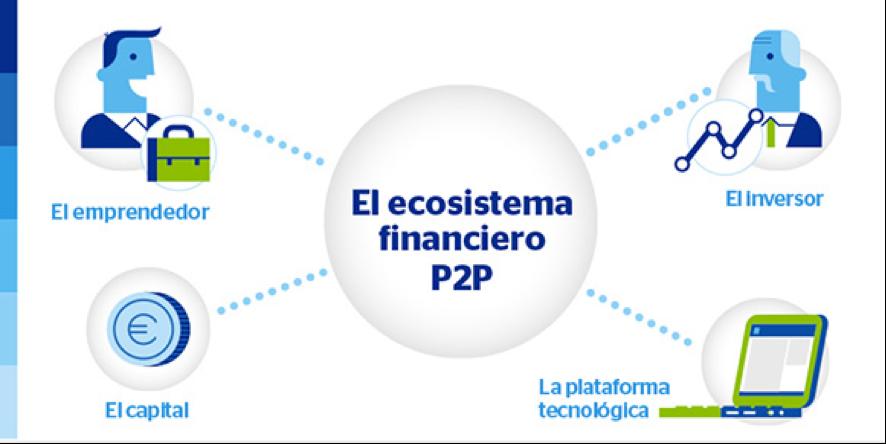 ecosistema financiero p2p