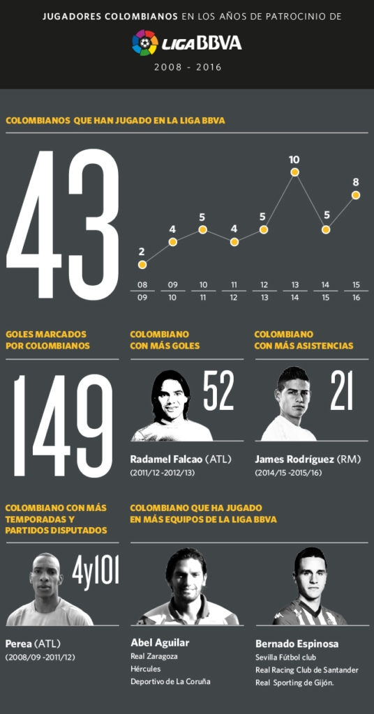 Infografía sobre los colombianos en la Liga BBVA
