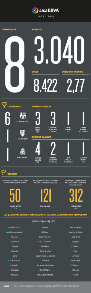 Los datos más destacados de las ocho temporadas de patrocinio de BBVA en la Liga BBVA