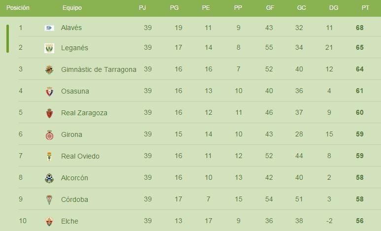 Los diez primeros clasificados de la Liga Adelante cuando restan tres jornadas para el final