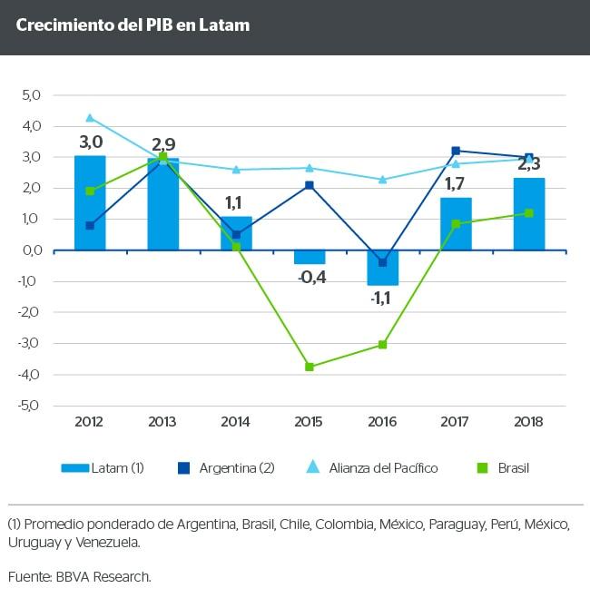 Crecimiento del PIB en Latam