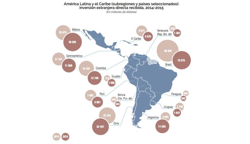 Mapa de Inversión extranjera directa en América Latina. Fuente: La Cepal