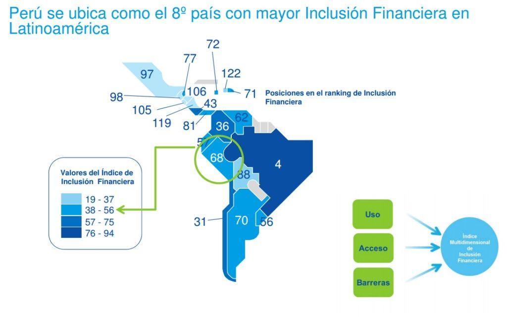 Mapa de inclusión financiera en Perú