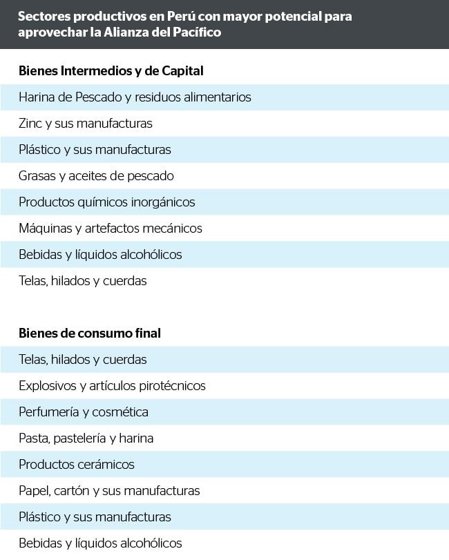 Sectores productivos en Perú con mayor potencial para aprovechar la Alianza del Pacífico