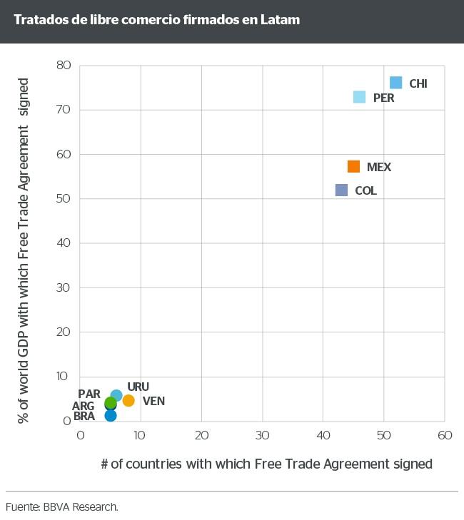Tratados de libre comercio firmados en Latam