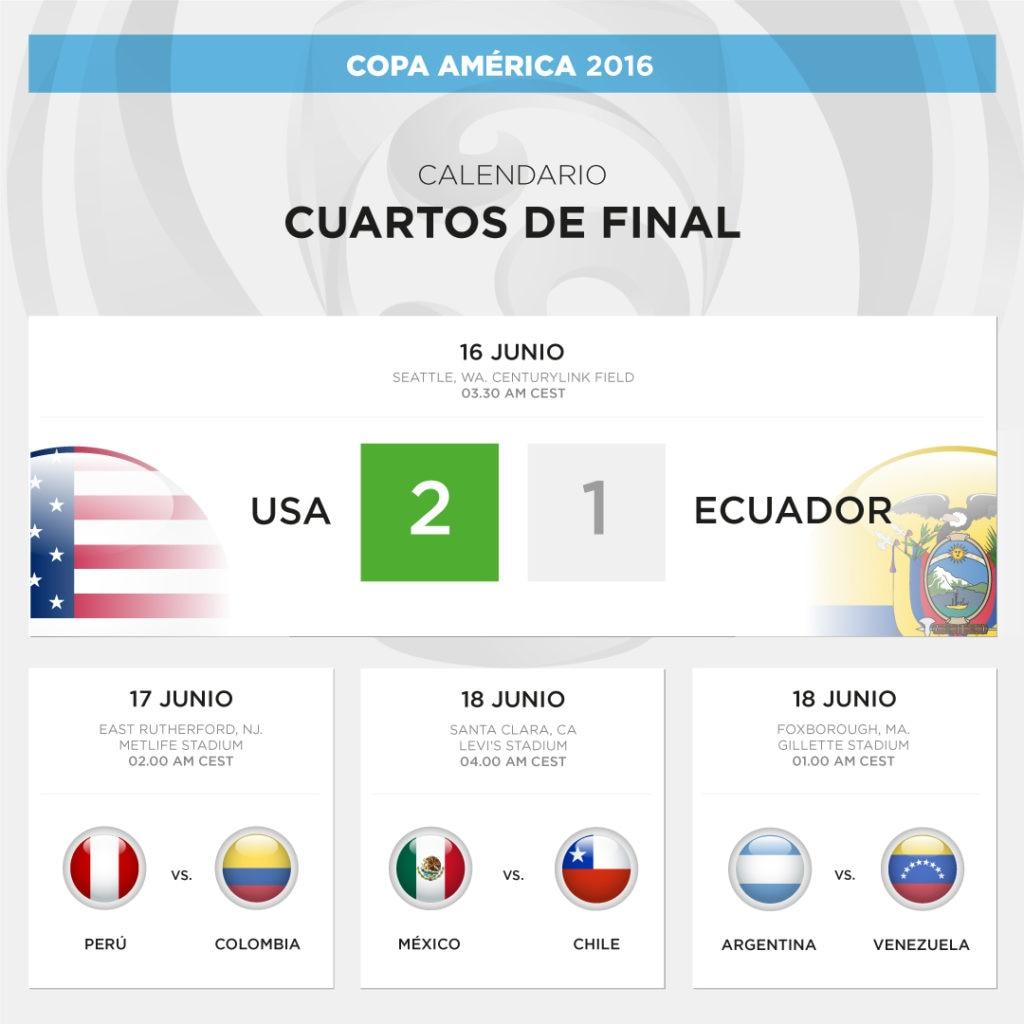 Así marchan los cuartos de final de la Copa América